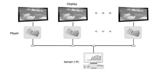 Network Digital Signage Software and Media player connection